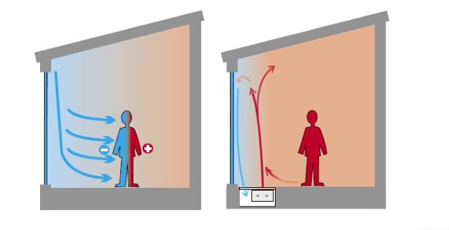 幕墙散热器舒适区